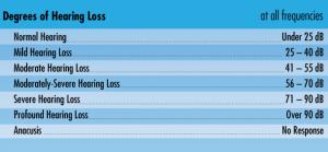 Hearing loss age diagram